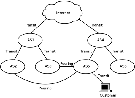 Scheme of interconnection and peering of autonomous systems